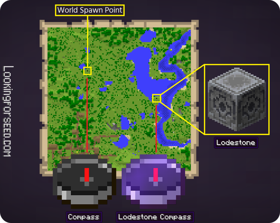 Comparison between normal Compass and Lodestone Compass