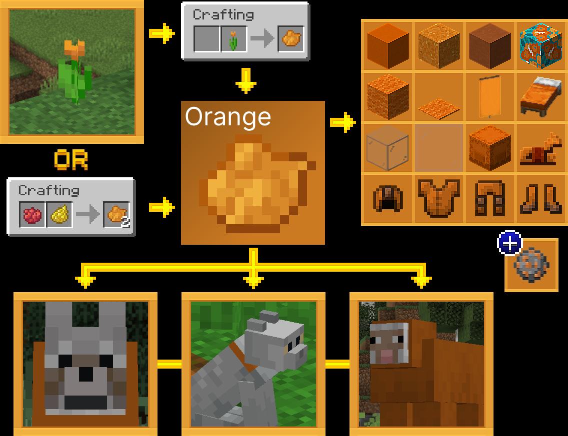 How to Get Orange Dye in Minecraft