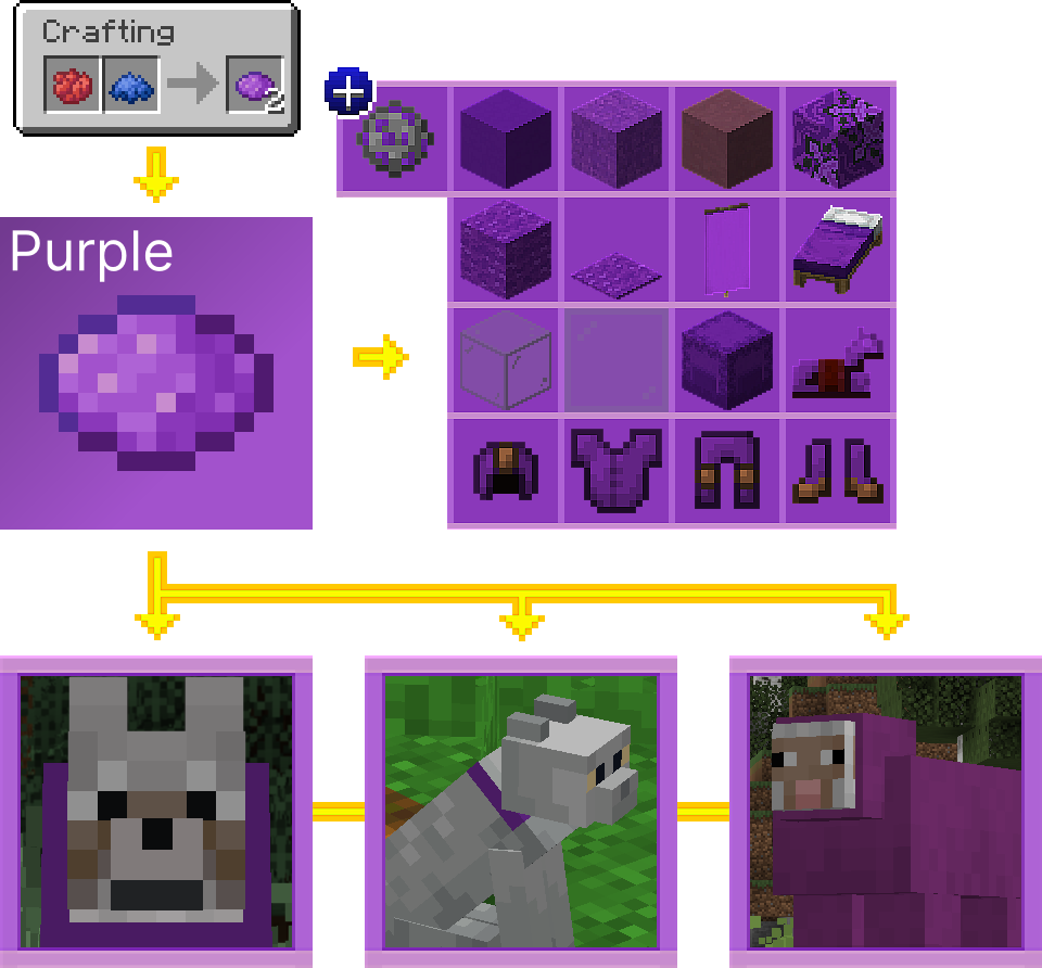 How to Get Purple Dye in Minecraft