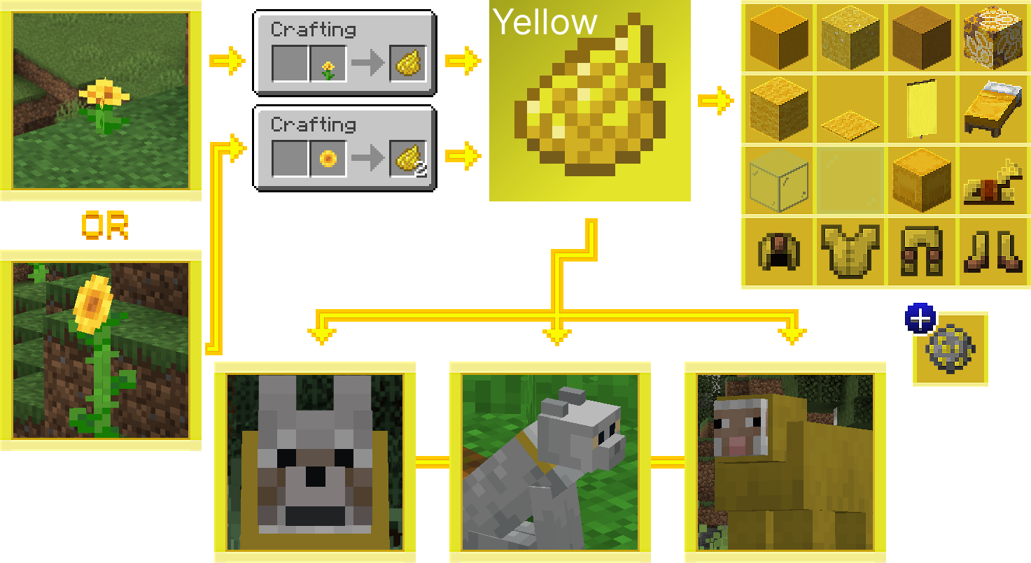 How to Get Yellow Dye in Minecraft