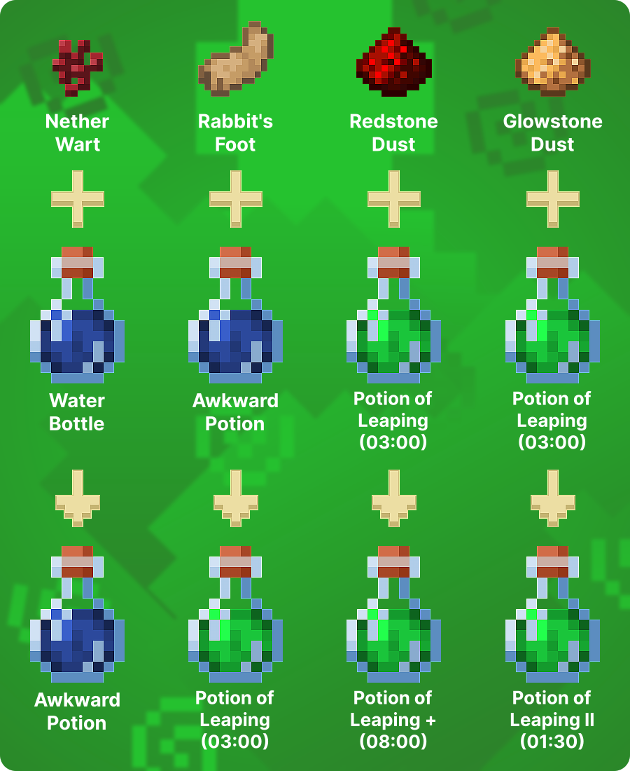 How to Make Potion of Leaping