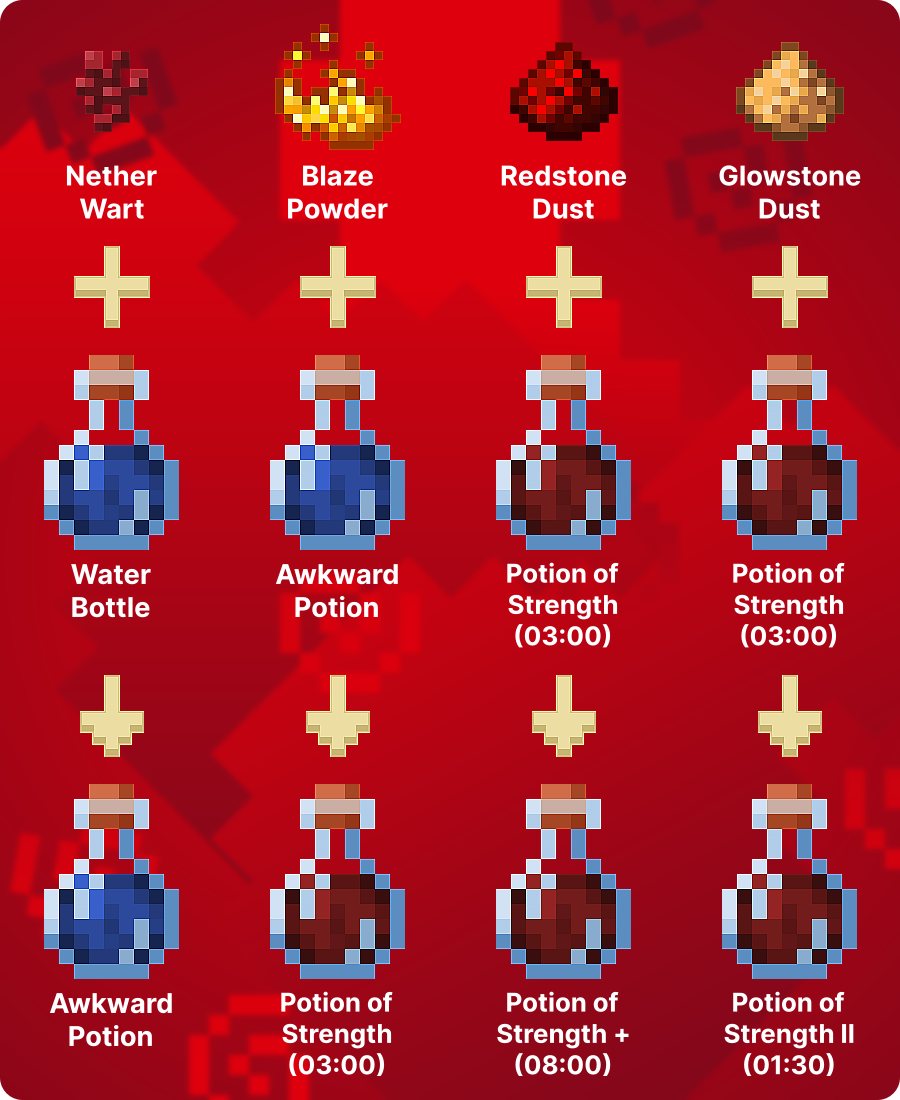 How to Make Potion of Strength
