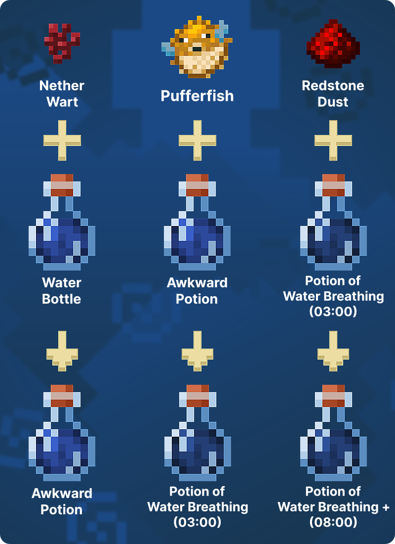 How to Make Potion of Water Breathing